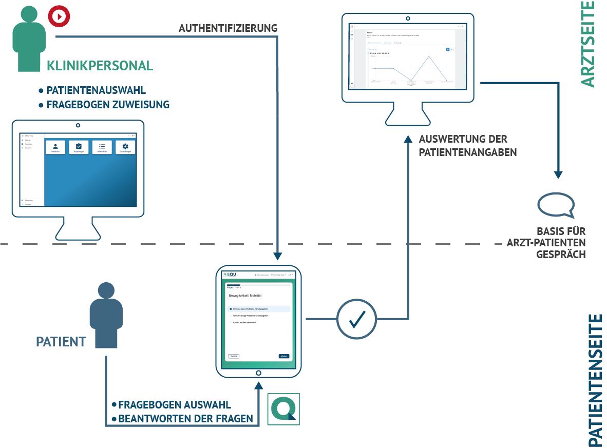 Mit EQU, dem Eletronic Questionnaire, können beliebige Fragebögen im FHIR-Format dargestellt werden. Für den Befragten wird lediglich ein mobiles Endgerät wie z.B. ein Tablet benötigt. Das Tool läuft über den darauf befindlichen Browser und ist von überall – auch offline – abrufbar. Hinterlegte Fragebögen können Patienten einfach zugewiesen und in der erforderlichen Sprache angezeigt werden. Bei der Entwicklung wurde viel Wert auf eine leichte Bedienbarkeit gelegt, welche in Usability Tests erprobt wurde.